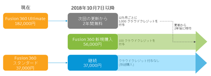 one-fusion-tier-consolidation-chart